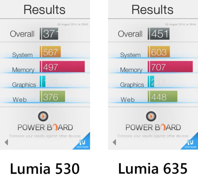 Lumia_635_vs_Lumia_530_Benchmarks