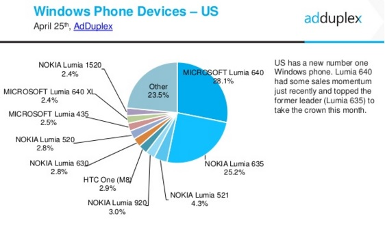 Crediamo in Windows 10 Mobile — Microsoft