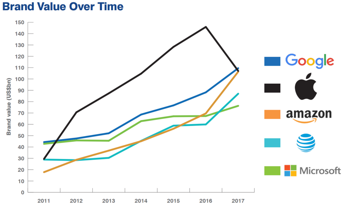 brand-finance-graph-2017