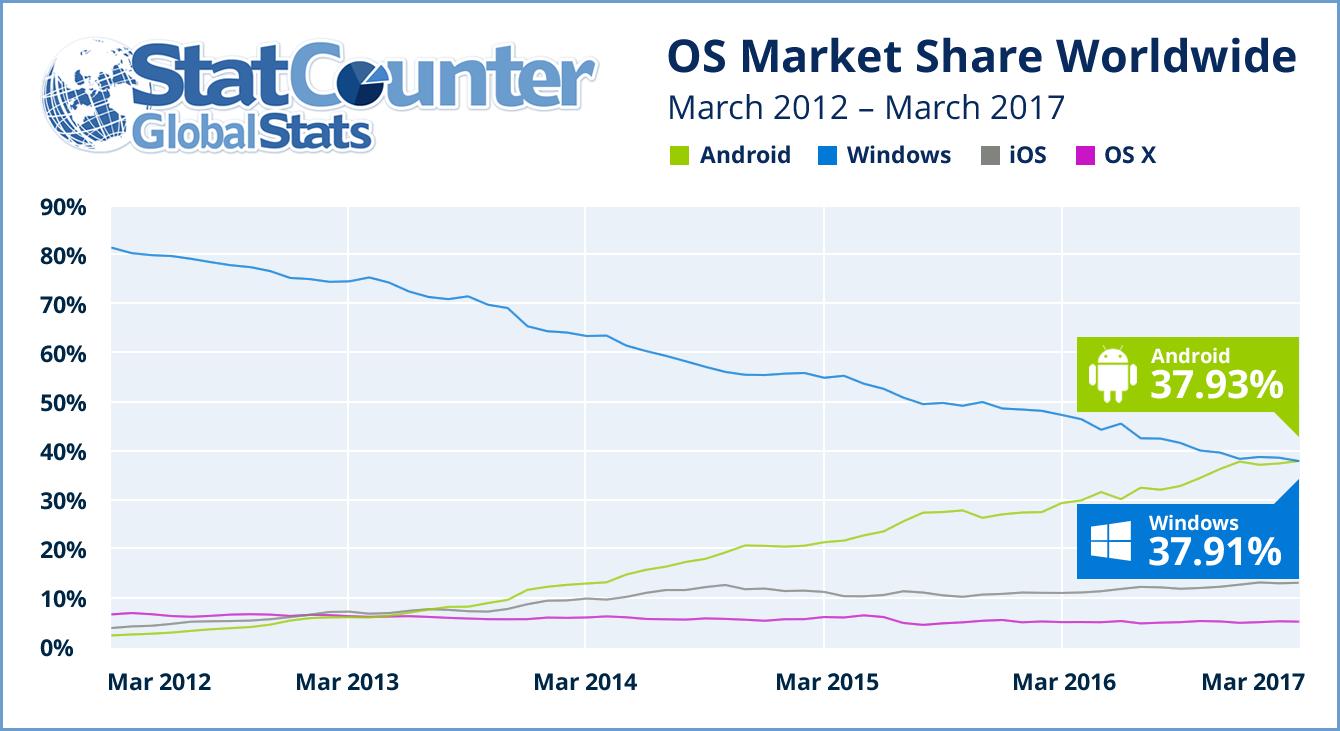 Android supera Windows, ora piattaforma leader da cui si naviga sul web